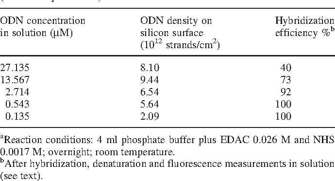 Table 2. Density of the ODN-probe 2 immobilized on the silicon surface (1.5 cm2 exposed area) as function of its concentration in solutiona