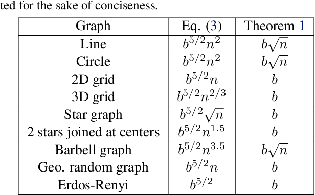 Figure 1 for Graph Resistance and Learning from Pairwise Comparisons