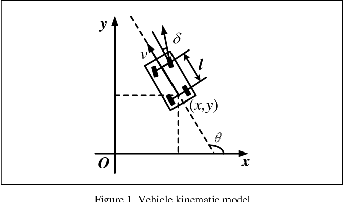 Figure 1 for VPH+ and MPC Combined Collision Avoidance for Unmanned Ground Vehicle in Unknown Environment