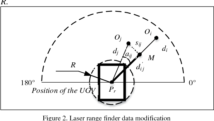 Figure 2 for VPH+ and MPC Combined Collision Avoidance for Unmanned Ground Vehicle in Unknown Environment