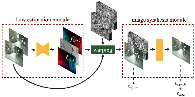 Figure 3 for Zoom-In-to-Check: Boosting Video Interpolation via Instance-level Discrimination