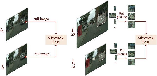 Figure 4 for Zoom-In-to-Check: Boosting Video Interpolation via Instance-level Discrimination