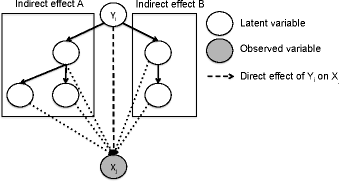 Figure 3 for Anchored Discrete Factor Analysis