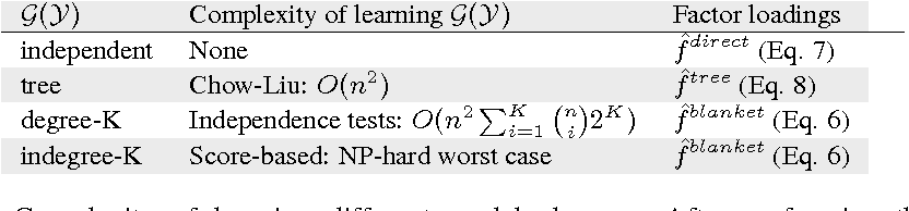 Figure 2 for Anchored Discrete Factor Analysis