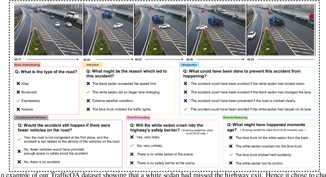 Figure 1 for TrafficQA: A Question Answering Benchmark and an Efficient Network for Video Reasoning over Traffic Events