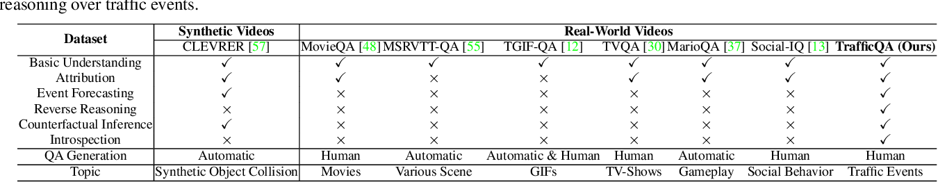 Figure 2 for TrafficQA: A Question Answering Benchmark and an Efficient Network for Video Reasoning over Traffic Events