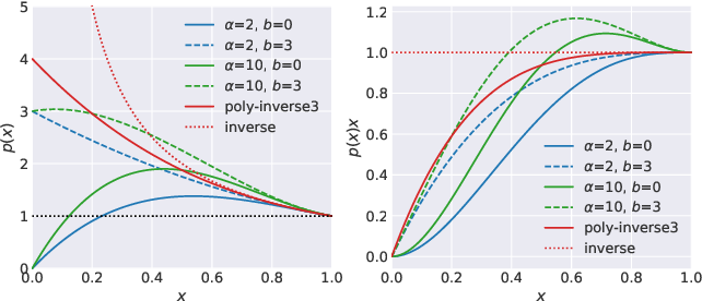 Figure 3 for Polyblur: Removing mild blur by polynomial reblurring