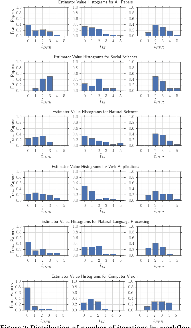 Figure 3 for How Developers Iterate on Machine Learning Workflows -- A Survey of the Applied Machine Learning Literature