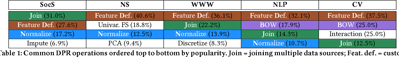 Figure 2 for How Developers Iterate on Machine Learning Workflows -- A Survey of the Applied Machine Learning Literature