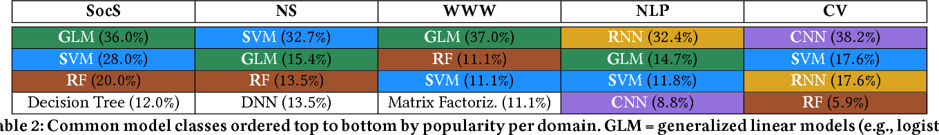 Figure 4 for How Developers Iterate on Machine Learning Workflows -- A Survey of the Applied Machine Learning Literature