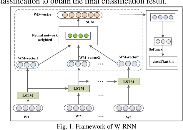 Figure 1 for W-RNN: News text classification based on a Weighted RNN