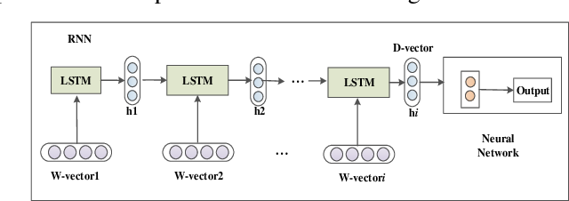 Figure 2 for W-RNN: News text classification based on a Weighted RNN