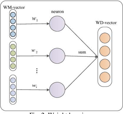 Figure 4 for W-RNN: News text classification based on a Weighted RNN