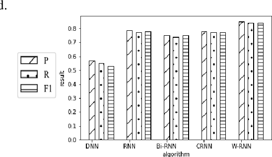 Figure 3 for W-RNN: News text classification based on a Weighted RNN