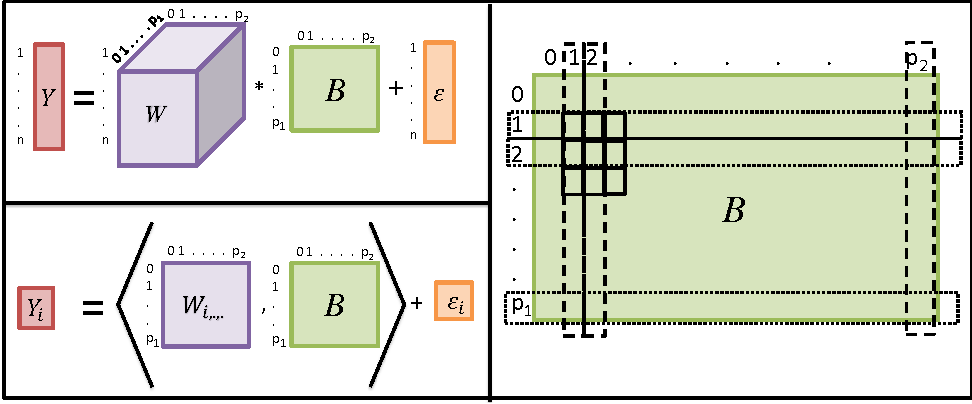 Figure 1 for Convex Modeling of Interactions with Strong Heredity
