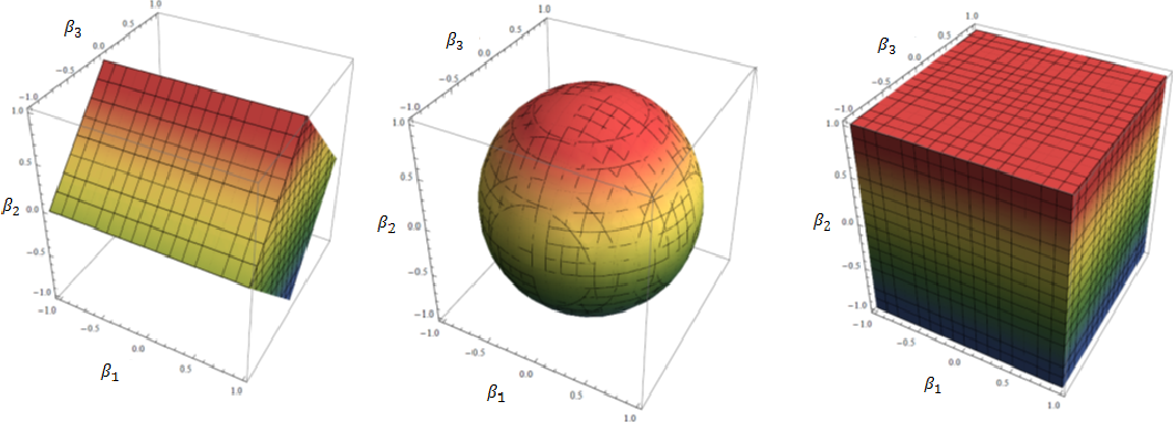 Figure 3 for Convex Modeling of Interactions with Strong Heredity