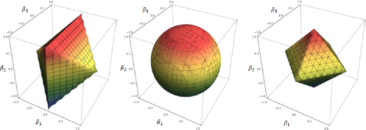 Figure 4 for Convex Modeling of Interactions with Strong Heredity