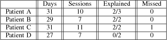 TABLE I SUMMARY OF ANOMALY DETECTION RESULTS AND PATIENTS' DATA.
