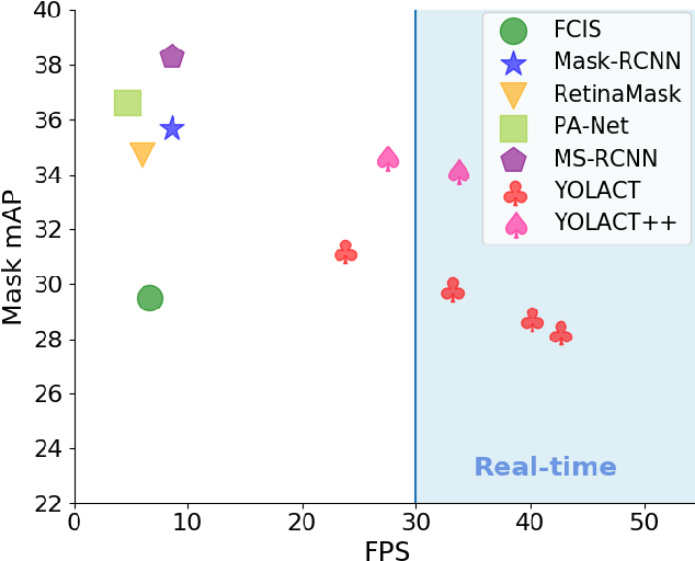 Figure 1 for YOLACT++: Better Real-time Instance Segmentation