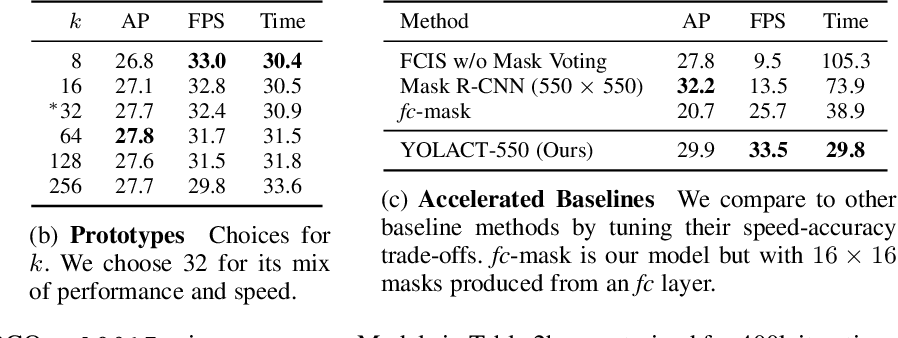 Figure 4 for YOLACT++: Better Real-time Instance Segmentation