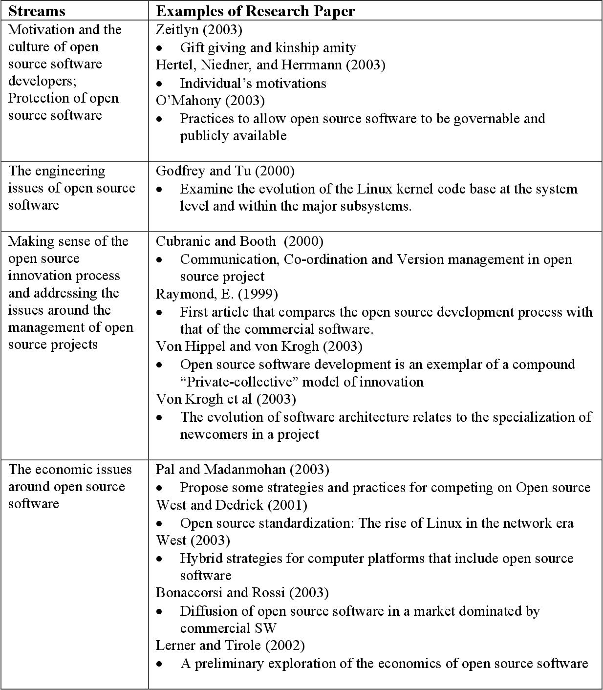 PDF] LINUX ADOPTION BY FIRMS - Semantic Scholar