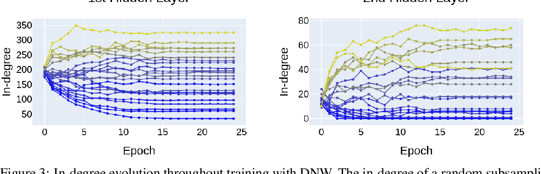 Figure 3 for Deconstructing the Structure of Sparse Neural Networks