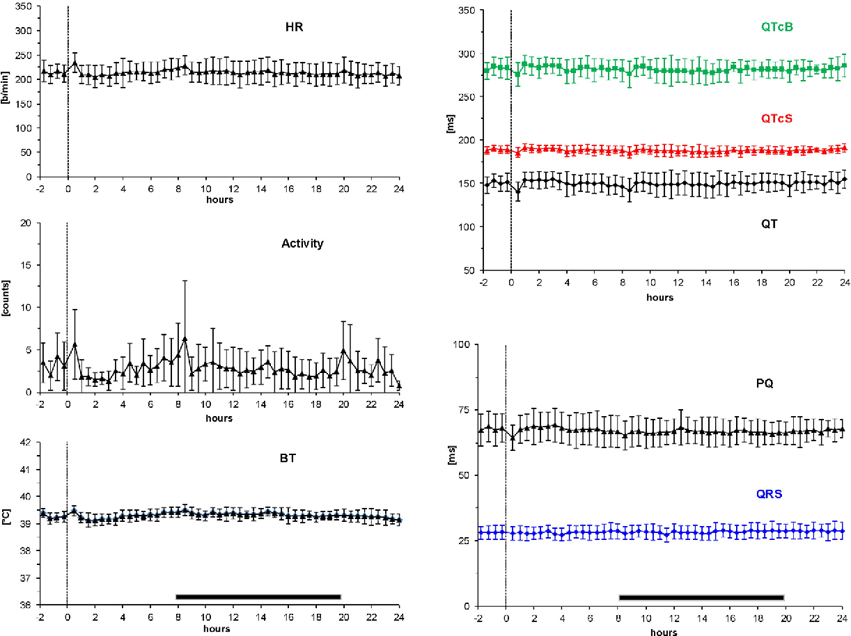 figure 3 from ecg telemetry in conscious guinea pigs semantic scholar 12 Lead ECG Electrode Placement 3 24 h profile of pair housed, telemetered female guinea pigs