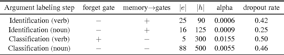Figure 4 for Neural Semantic Role Labeling with Dependency Path Embeddings