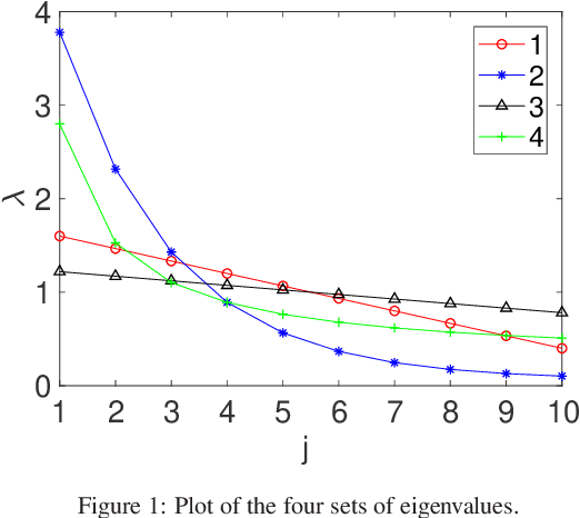 Figure 2 for Probabilistic Learning Vector Quantization on Manifold of Symmetric Positive Definite Matrices