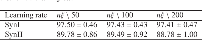 Figure 4 for Probabilistic Learning Vector Quantization on Manifold of Symmetric Positive Definite Matrices