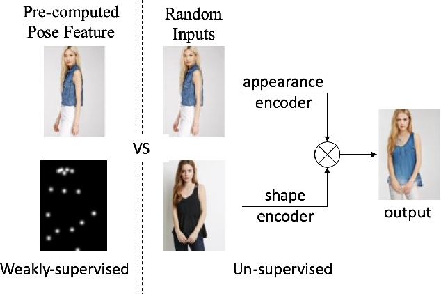 Figure 1 for Towards Purely Unsupervised Disentanglement of Appearance and Shape for Person Images Generation