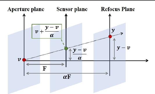 Figure 3 for Deep Sparse Light Field Refocusing