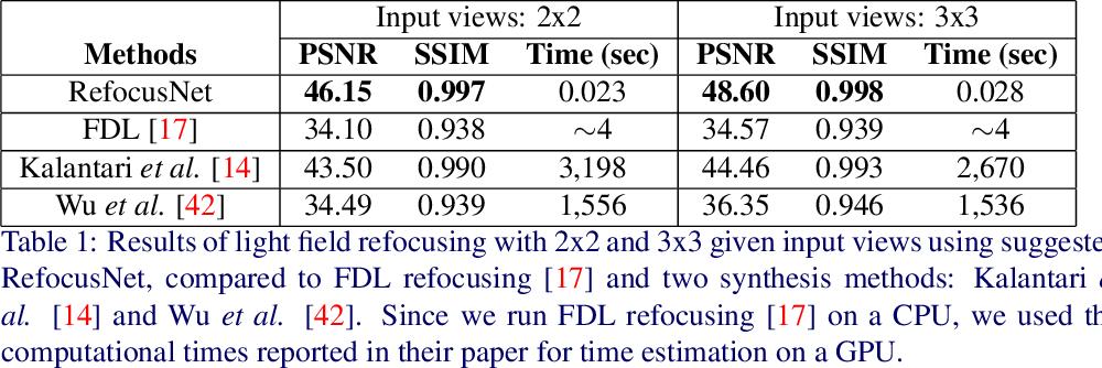 Figure 2 for Deep Sparse Light Field Refocusing