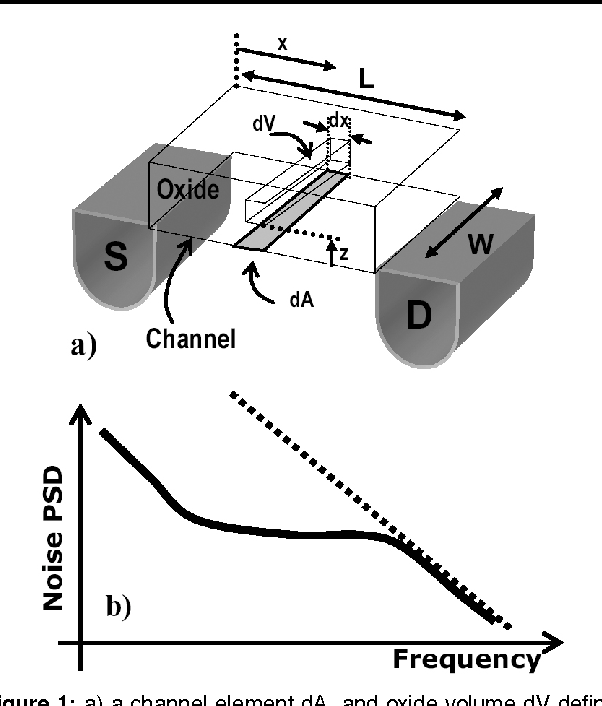 A Study Of Flicker Noise In Mos Transistor Under Switched Bias