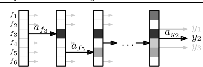Figure 1 for Classification with Costly Features as a Sequential Decision-Making Problem
