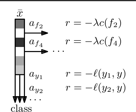 Figure 4 for Classification with Costly Features as a Sequential Decision-Making Problem