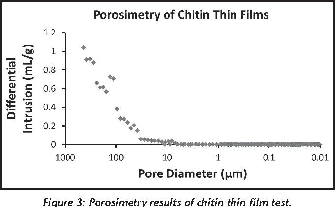 Figure 3: Porosimetry results of chitin thin film test.