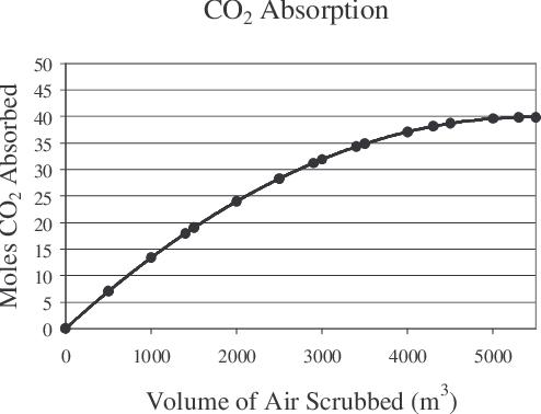 PDF] Development of a Carbon Dioxide Continuous Scrubber