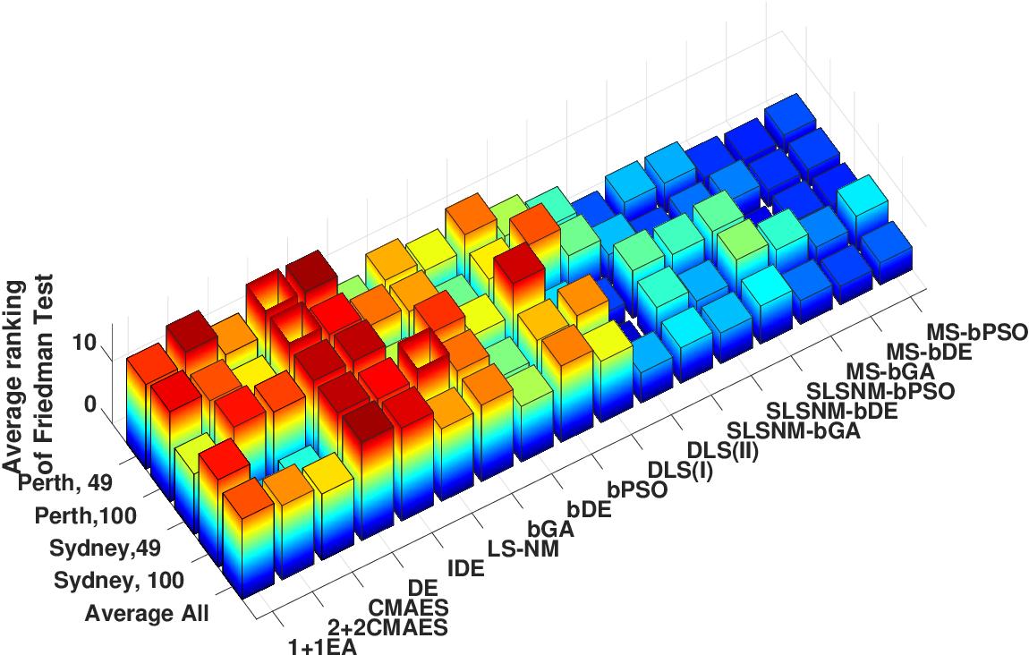 Figure 2 for Optimisation of Large Wave Farms using a Multi-strategy Evolutionary Framework