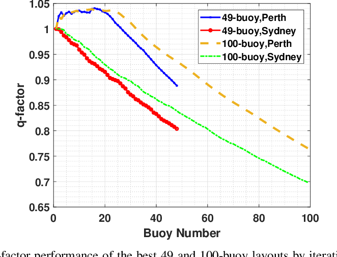 Figure 3 for Optimisation of Large Wave Farms using a Multi-strategy Evolutionary Framework