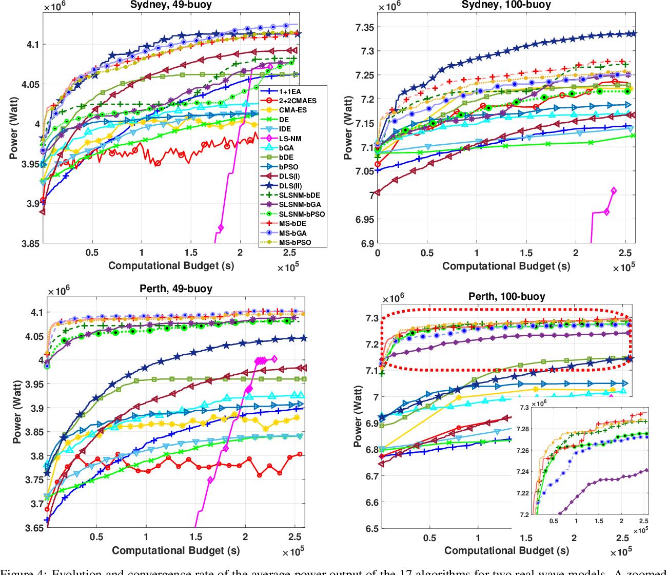 Figure 4 for Optimisation of Large Wave Farms using a Multi-strategy Evolutionary Framework