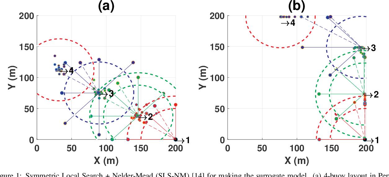 Figure 1 for Optimisation of Large Wave Farms using a Multi-strategy Evolutionary Framework