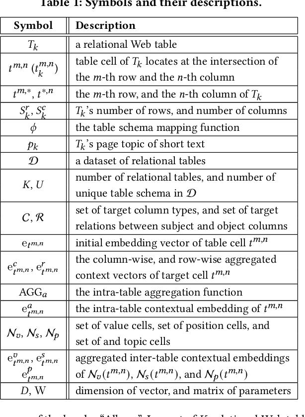 Figure 2 for TCN: Table Convolutional Network for Web Table Interpretation