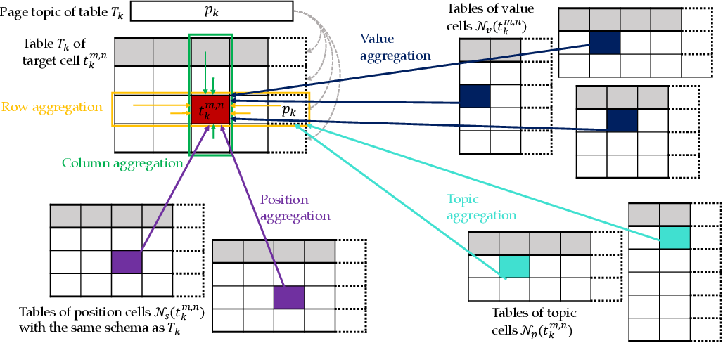 Figure 3 for TCN: Table Convolutional Network for Web Table Interpretation