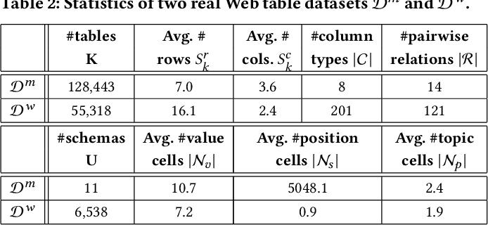 Figure 4 for TCN: Table Convolutional Network for Web Table Interpretation