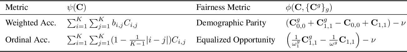 Figure 1 for Fairness with Overlapping Groups