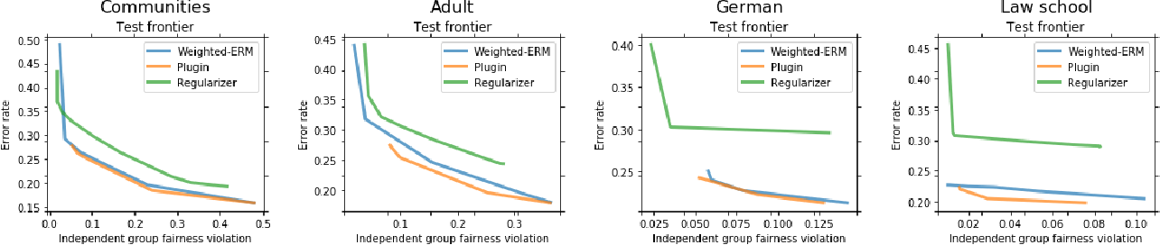 Figure 2 for Fairness with Overlapping Groups