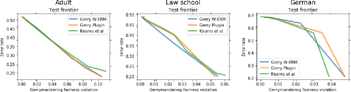 Figure 4 for Fairness with Overlapping Groups