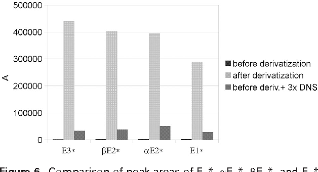 Figure 6. Comparison of peak areas of E1*, E2*, E2*, and E3* when BSA was added before derivatization, before derivatization with triple the amount of DNS, and after derivatization.
