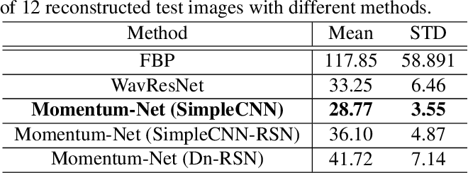 Figure 2 for Momentum-Net for Low-Dose CT Image Reconstruction